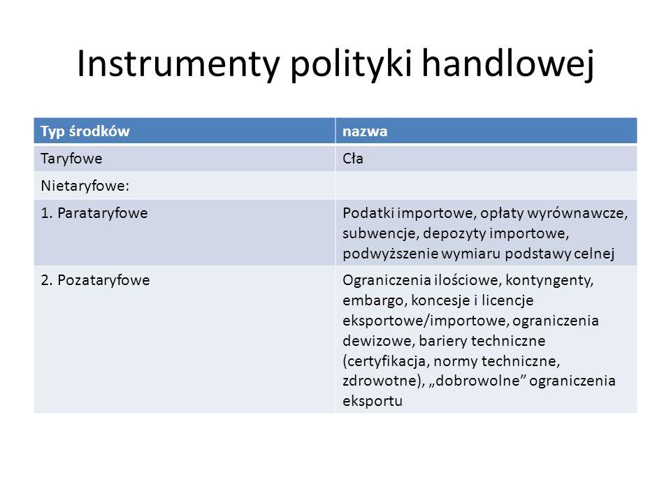 Instrumenty polityki handlowej