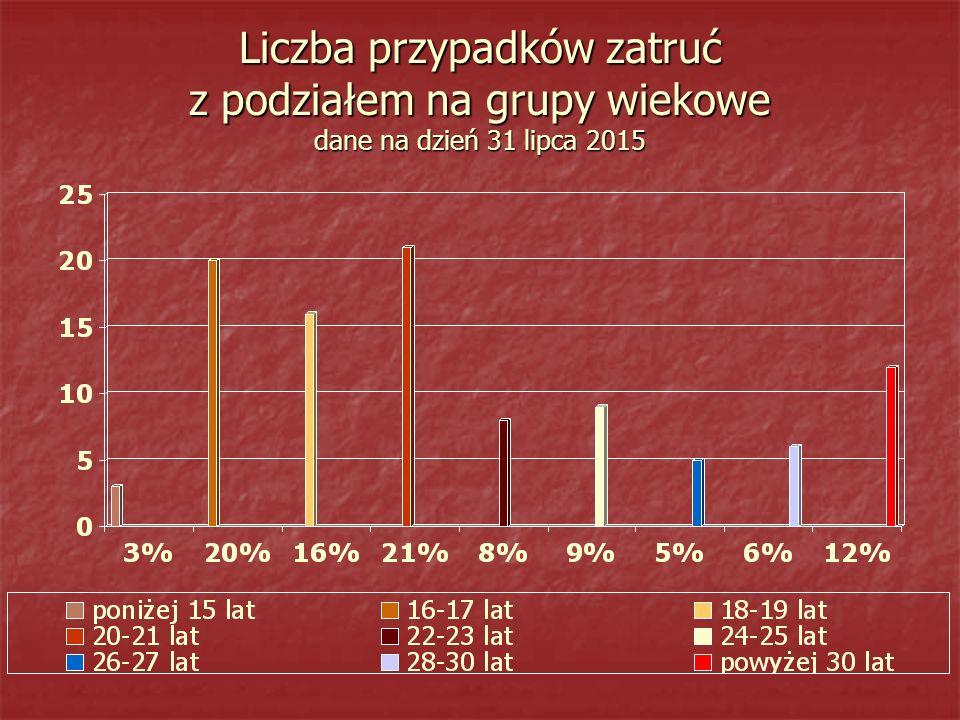 Liczba przypadków zatruć z podziałem na grupy wiekowe dane na dzień 31 lipca 2015