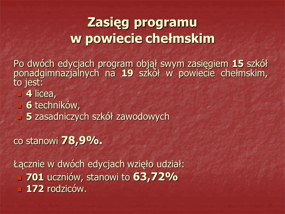 Zasięg programu w powiecie chełmskim