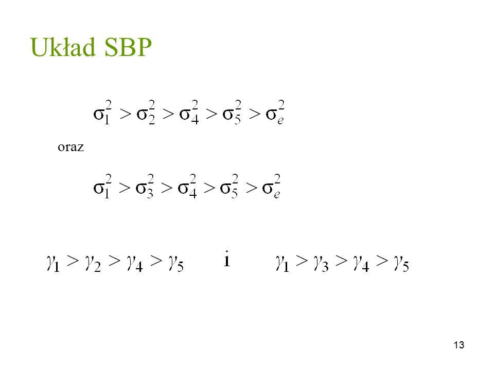 Układ SBP oraz