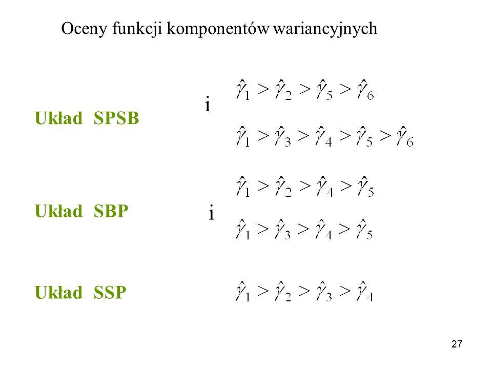i i Układ SPSB Układ SBP Układ SSP