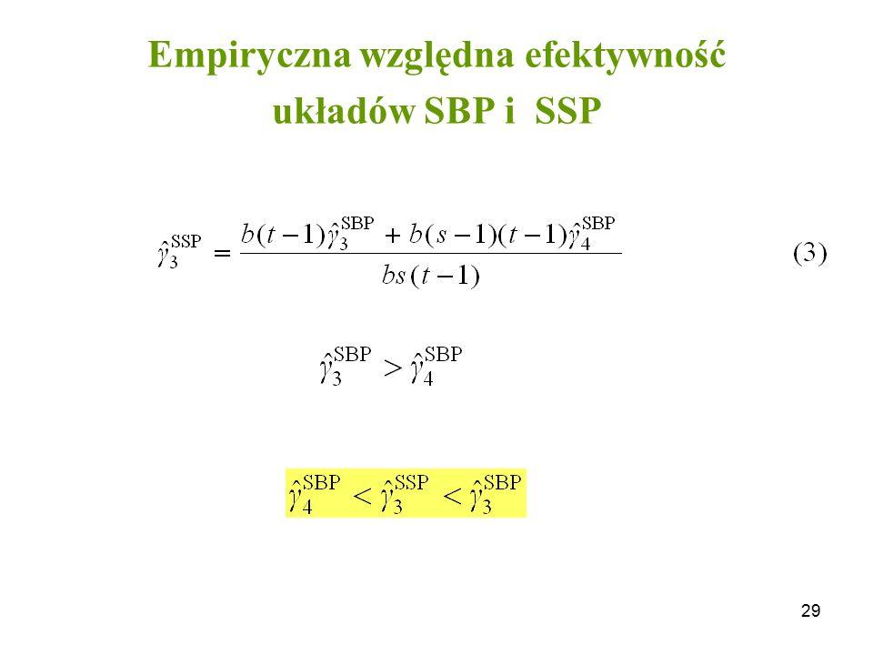 Empiryczna względna efektywność układów SBP i SSP