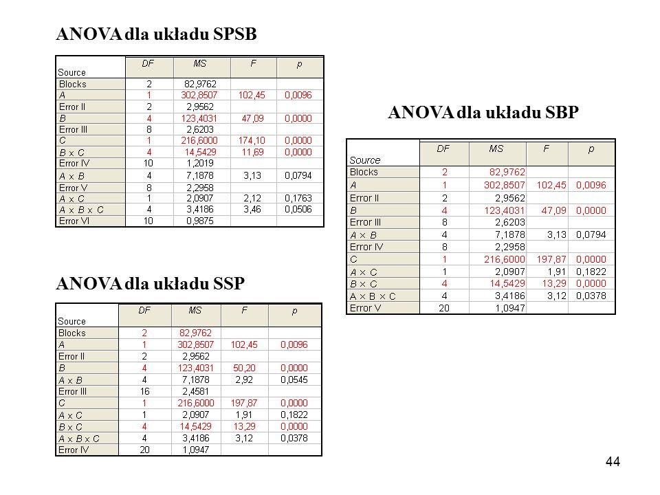 ANOVA dla układu SPSB ANOVA dla układu SBP ANOVA dla układu SSP
