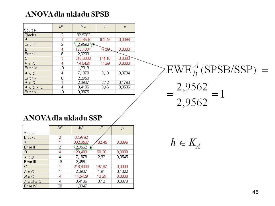 ANOVA dla układu SPSB ANOVA dla układu SSP h  KA