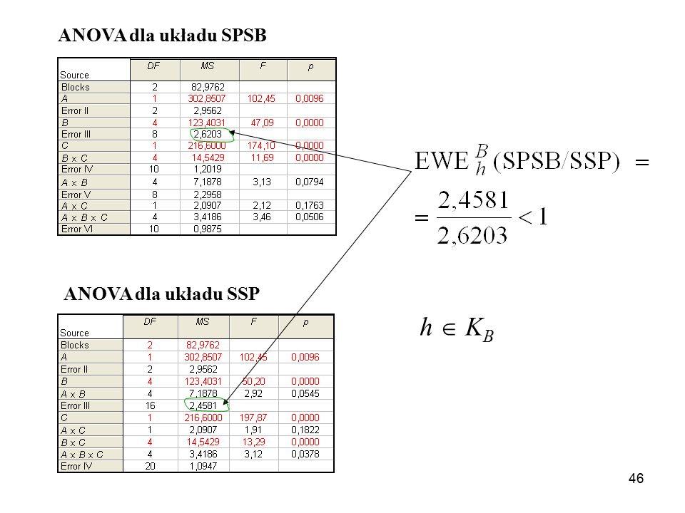 ANOVA dla układu SPSB ANOVA dla układu SSP h  KB