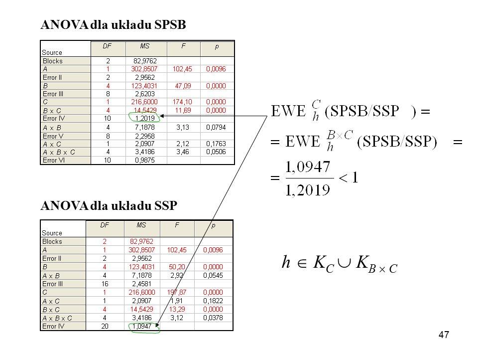 ANOVA dla układu SPSB ANOVA dla układu SSP h  KC  KB  C