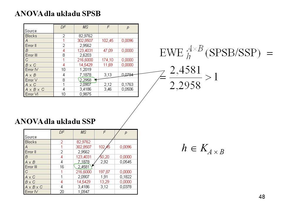 ANOVA dla układu SPSB ANOVA dla układu SSP h  KA  B