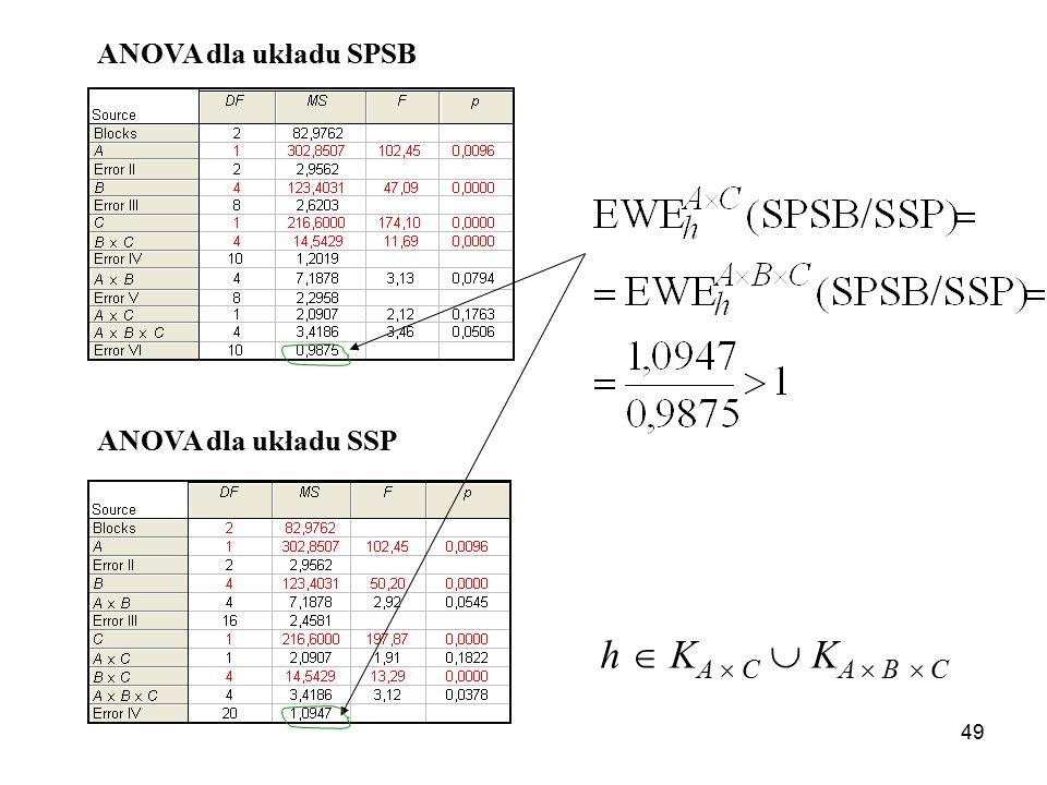 ANOVA dla układu SPSB ANOVA dla układu SSP h  KA  C  KA  B  C