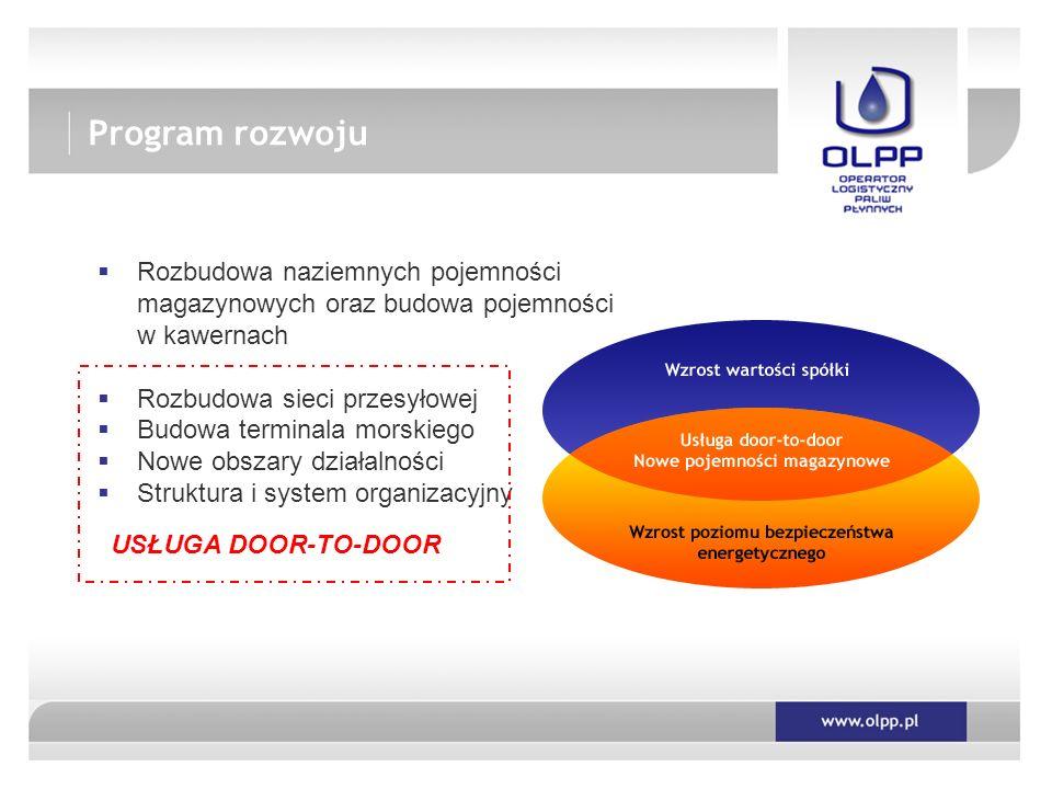 Program rozwoju Rozbudowa naziemnych pojemności magazynowych oraz budowa pojemności w kawernach. Rozbudowa sieci przesyłowej.