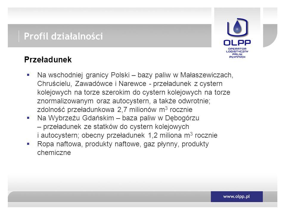 Profil działalności Przeładunek