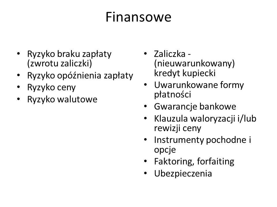 Finansowe Ryzyko braku zapłaty (zwrotu zaliczki)