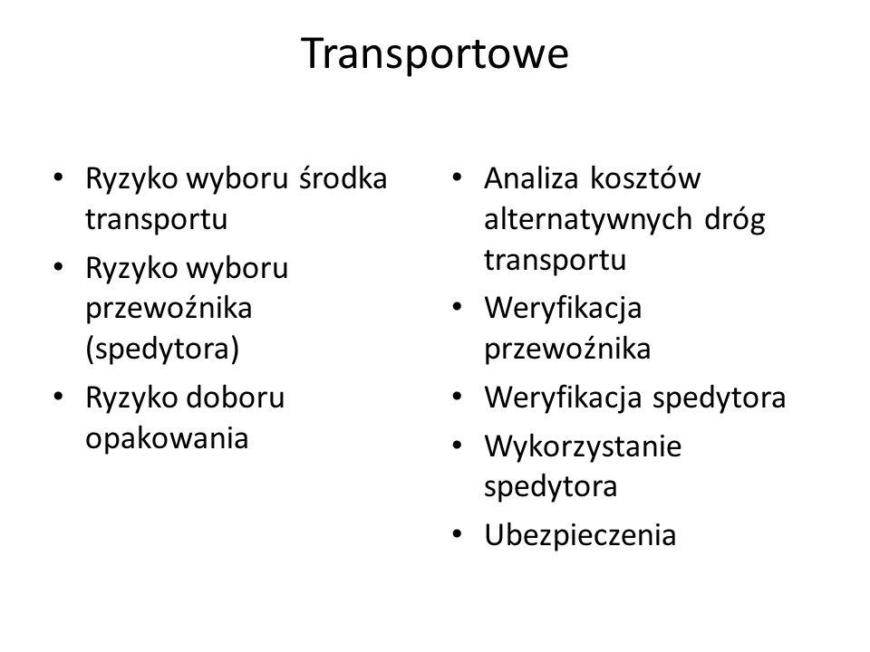 Transportowe Ryzyko wyboru środka transportu