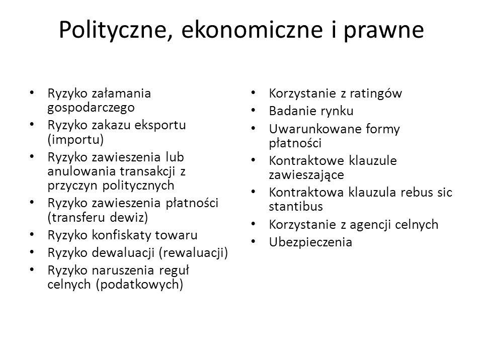 Polityczne, ekonomiczne i prawne