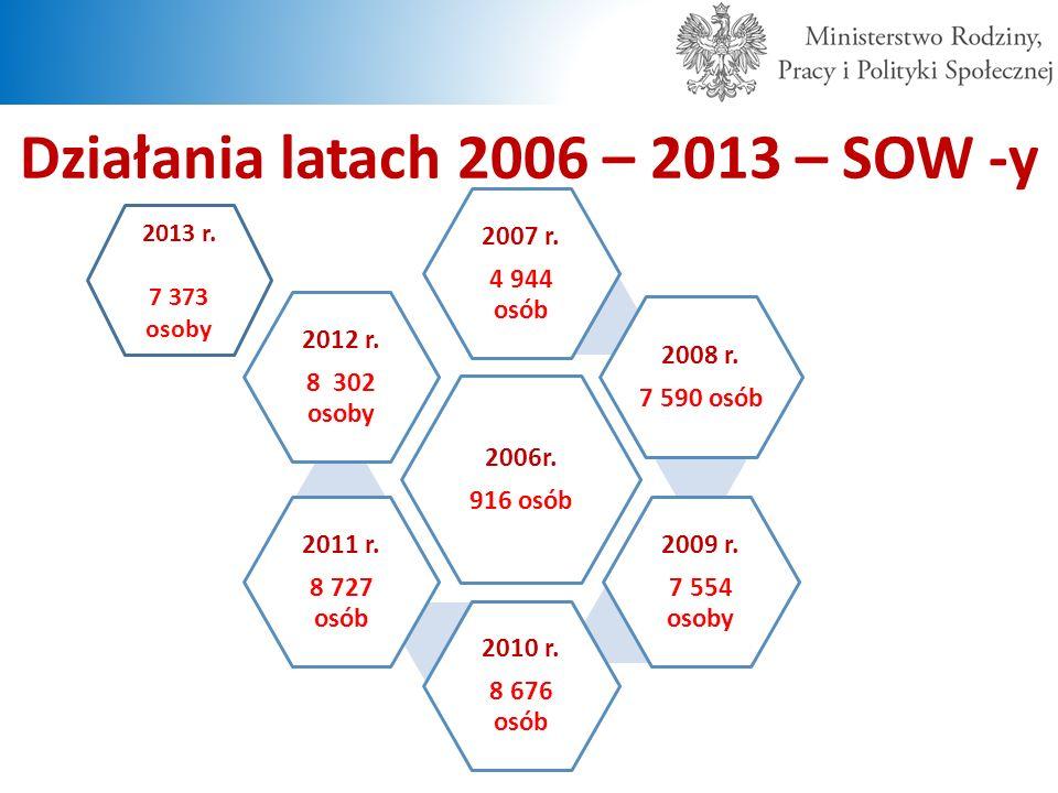 Działania latach 2006 – 2013 – SOW -y
