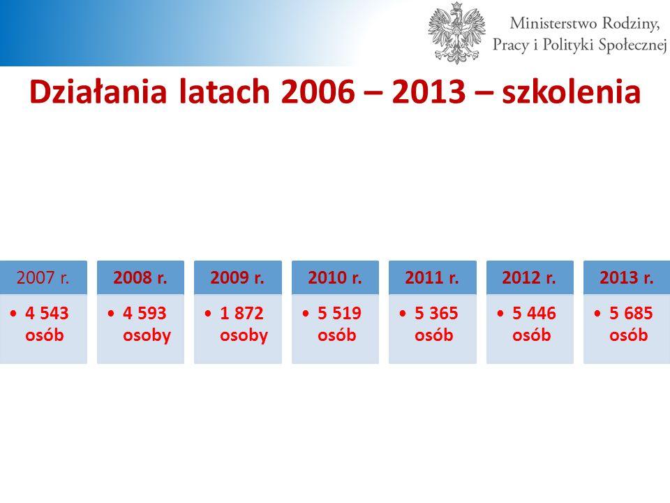 Działania latach 2006 – 2013 – szkolenia