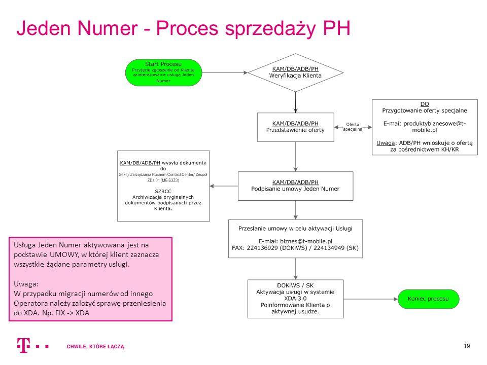 Jeden Numer - Proces sprzedaży PH