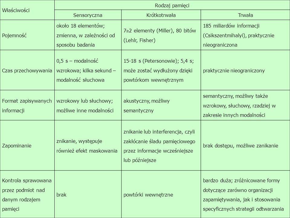 Właściwości Rodzaj pamięci. Sensoryczna. Krótkotrwała. Trwała. Pojemność. około 18 elementów; zmienna, w zależności od sposobu badania.