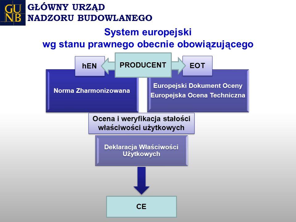 System europejski wg stanu prawnego obecnie obowiązującego