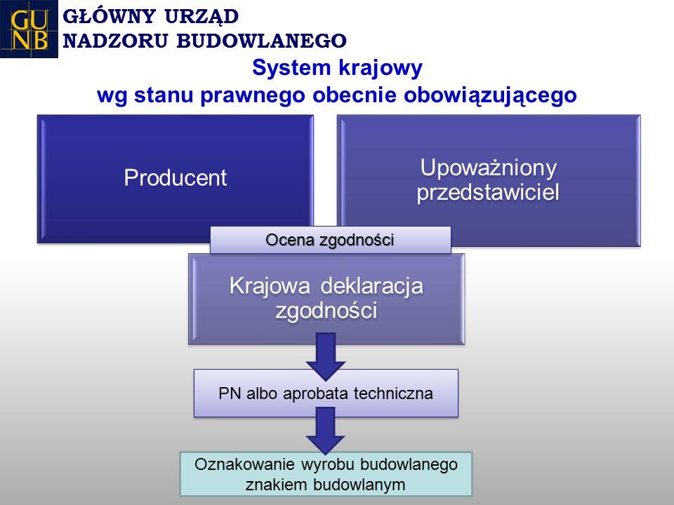 System krajowy wg stanu prawnego obecnie obowiązującego