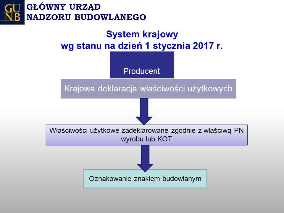 System krajowy wg stanu na dzień 1 stycznia 2017 r.