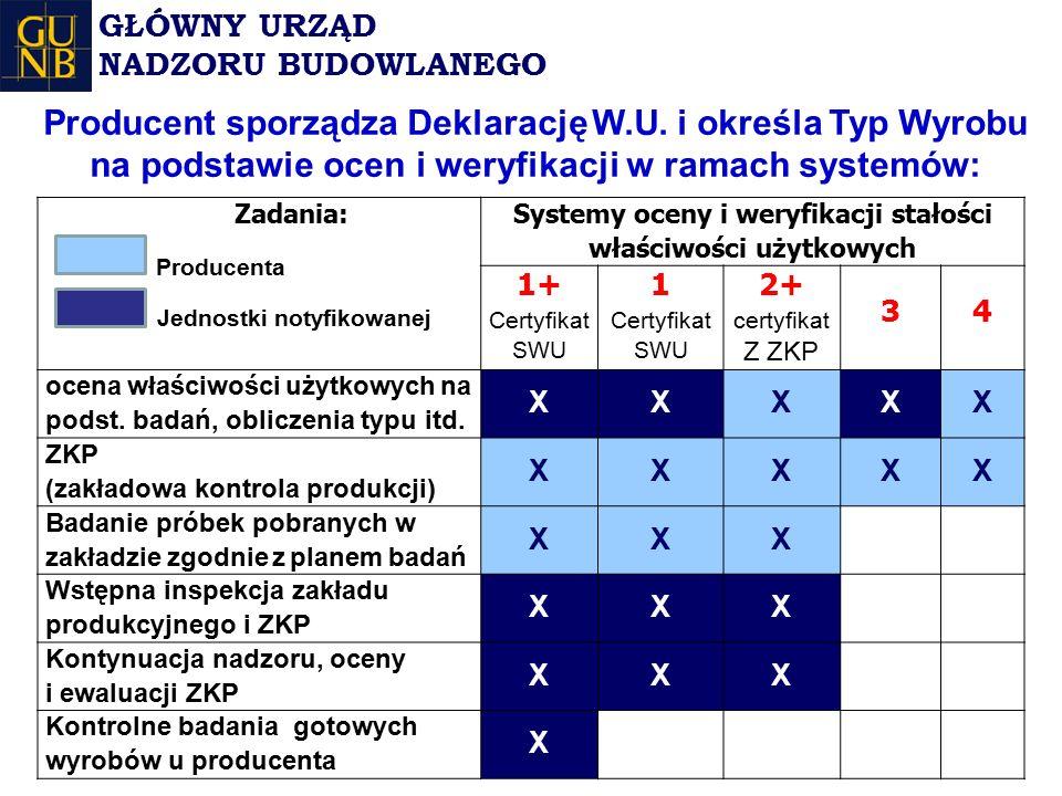Systemy oceny i weryfikacji stałości właściwości użytkowych