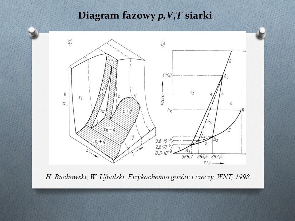 Diagram fazowy p,V,T siarki
