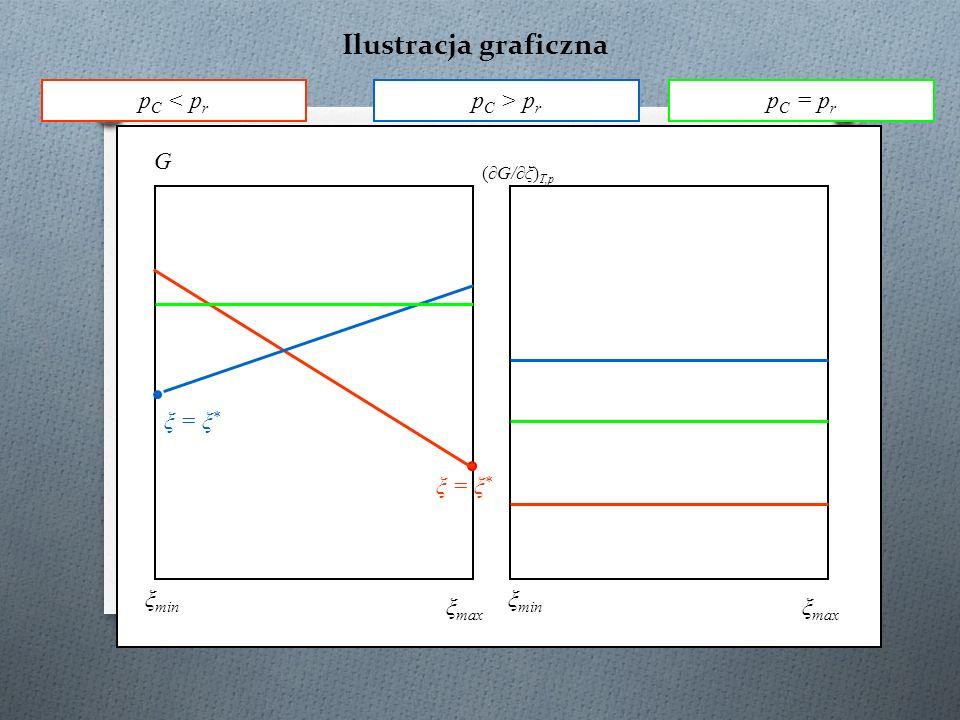 Ilustracja graficzna pC < pr pC > pr pC = pr G ξ = ξ* ξ = ξ*