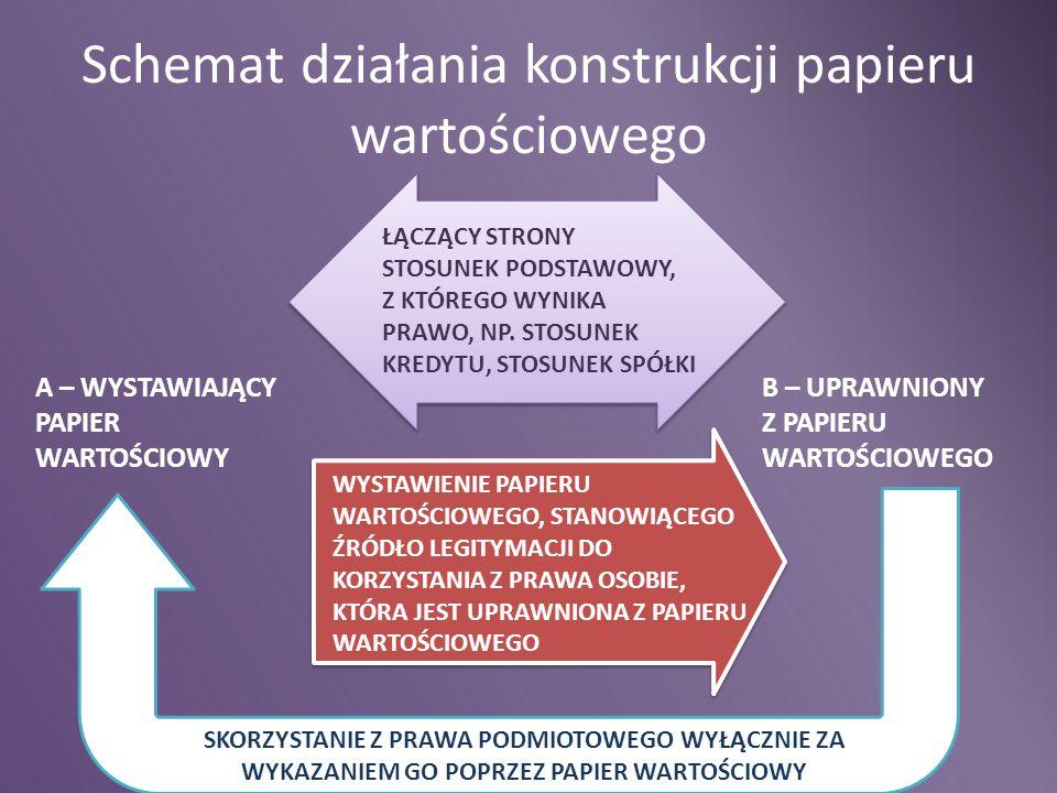 Schemat działania konstrukcji papieru wartościowego