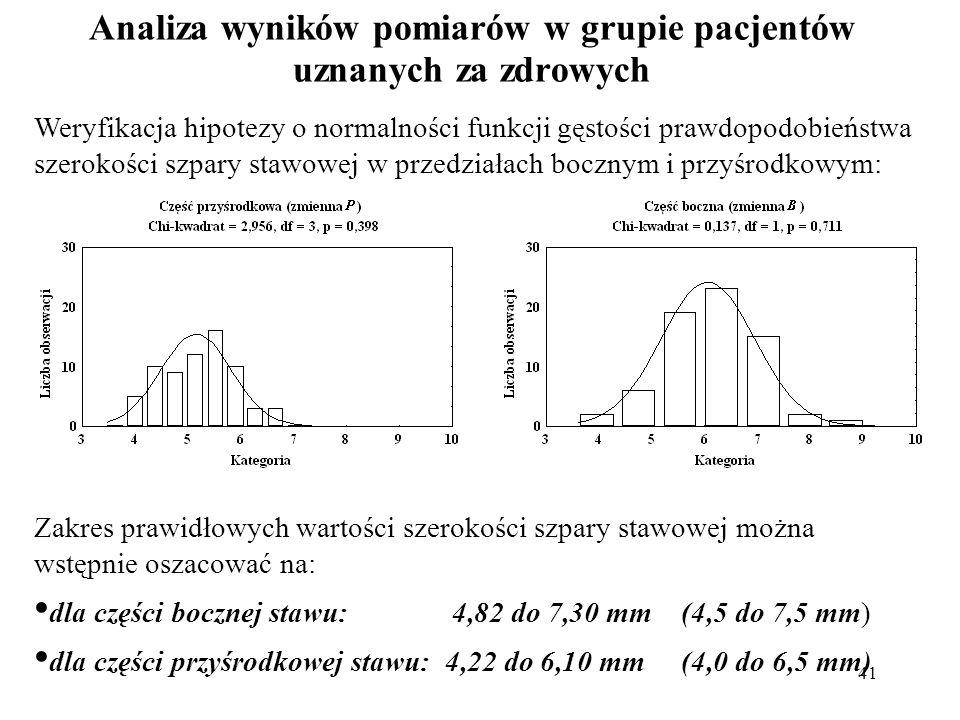 Analiza wyników pomiarów w grupie pacjentów uznanych za zdrowych