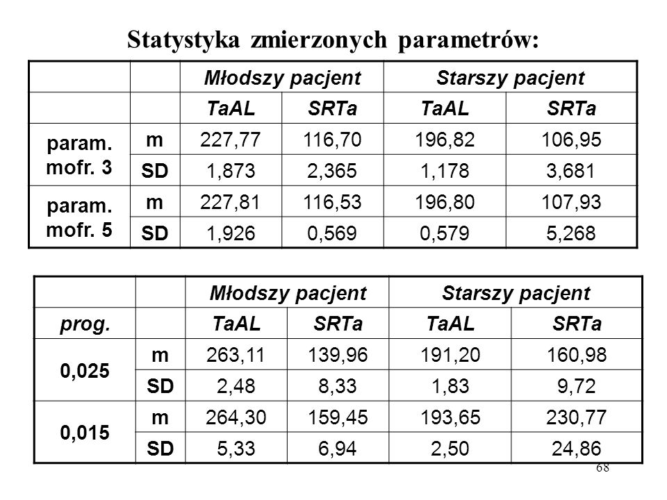 Statystyka zmierzonych parametrów: