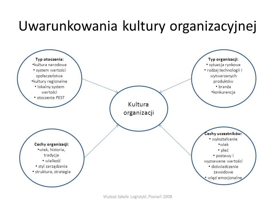 Uwarunkowania kultury organizacyjnej