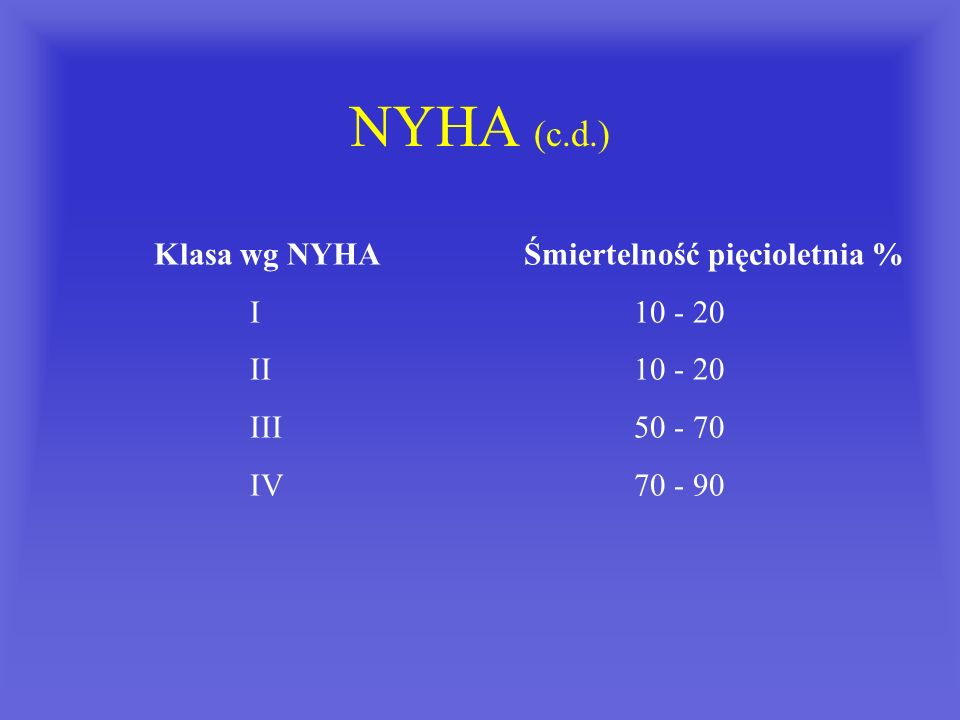 NYHA (c.d.) Klasa wg NYHA Śmiertelność pięcioletnia % I 10 - 20