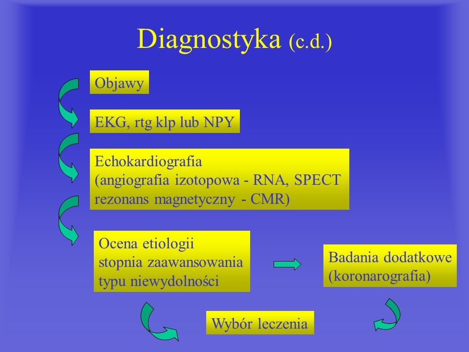 Diagnostyka (c.d.) Objawy EKG, rtg klp lub NPY Echokardiografia