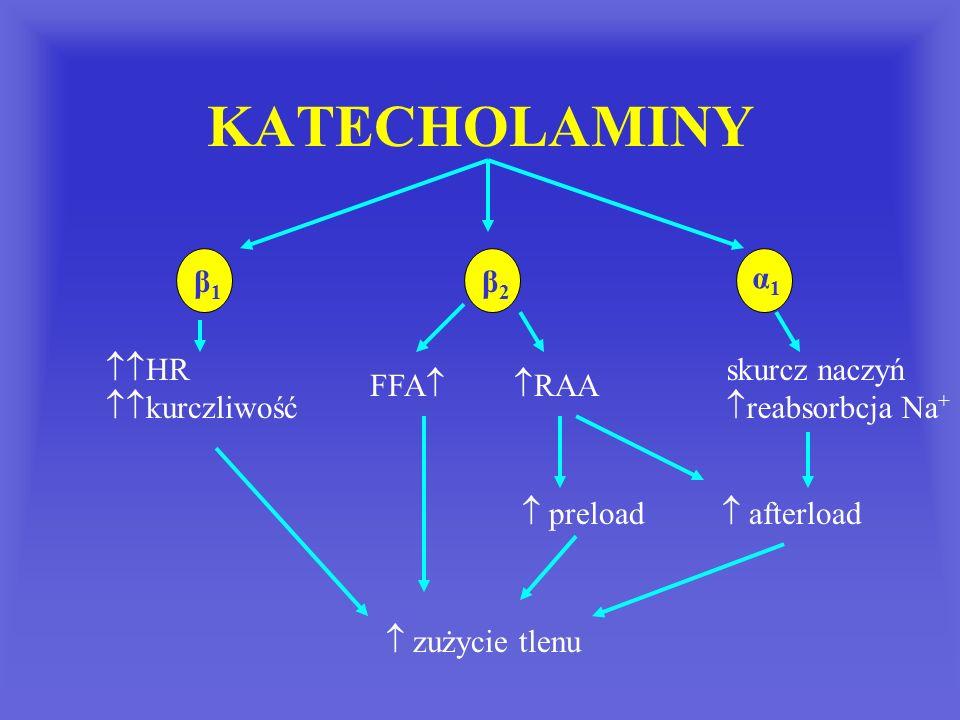 KATECHOLAMINY β1 β2 α1 HR kurczliwość skurcz naczyń