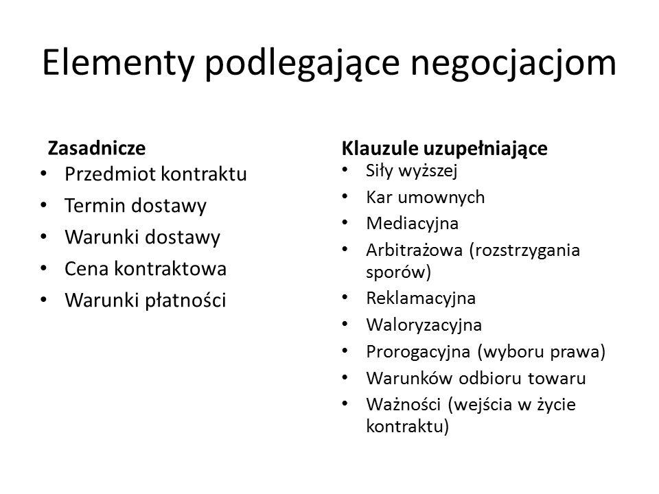Elementy podlegające negocjacjom