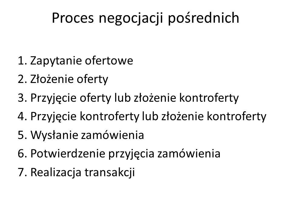 Proces negocjacji pośrednich