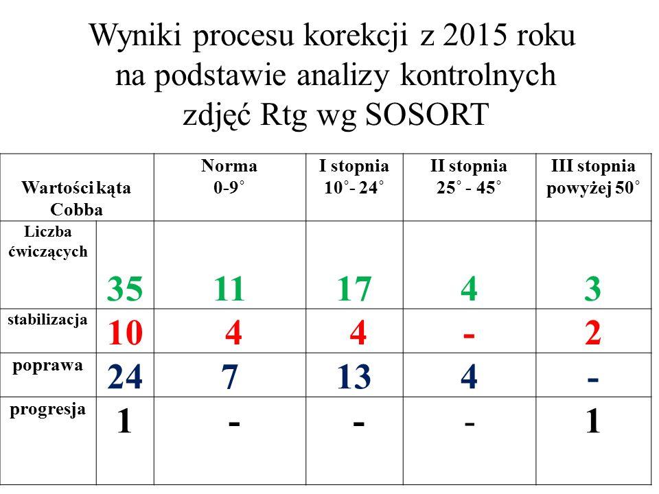 Wyniki procesu korekcji z 2015 roku na podstawie analizy kontrolnych zdjęć Rtg wg SOSORT