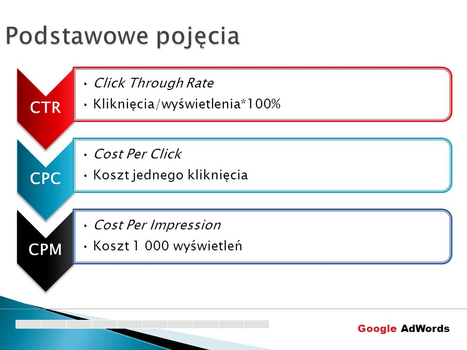 Podstawowe pojęcia CTR CPC CPM Click Through Rate