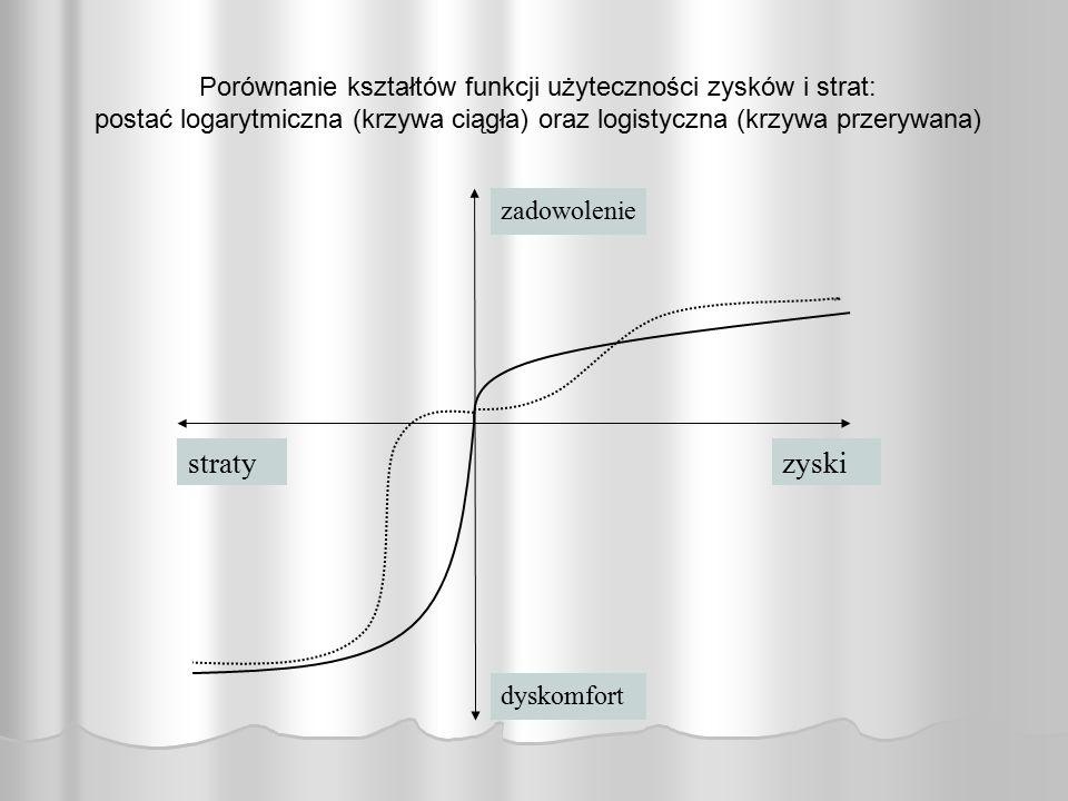 Porównanie kształtów funkcji użyteczności zysków i strat: