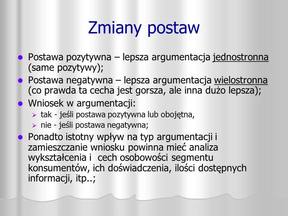 Zmiany postaw Postawa pozytywna – lepsza argumentacja jednostronna (same pozytywy);