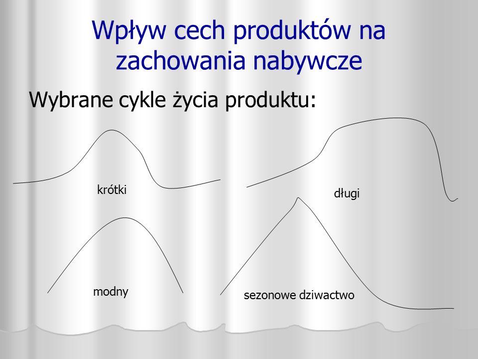 Wpływ cech produktów na zachowania nabywcze
