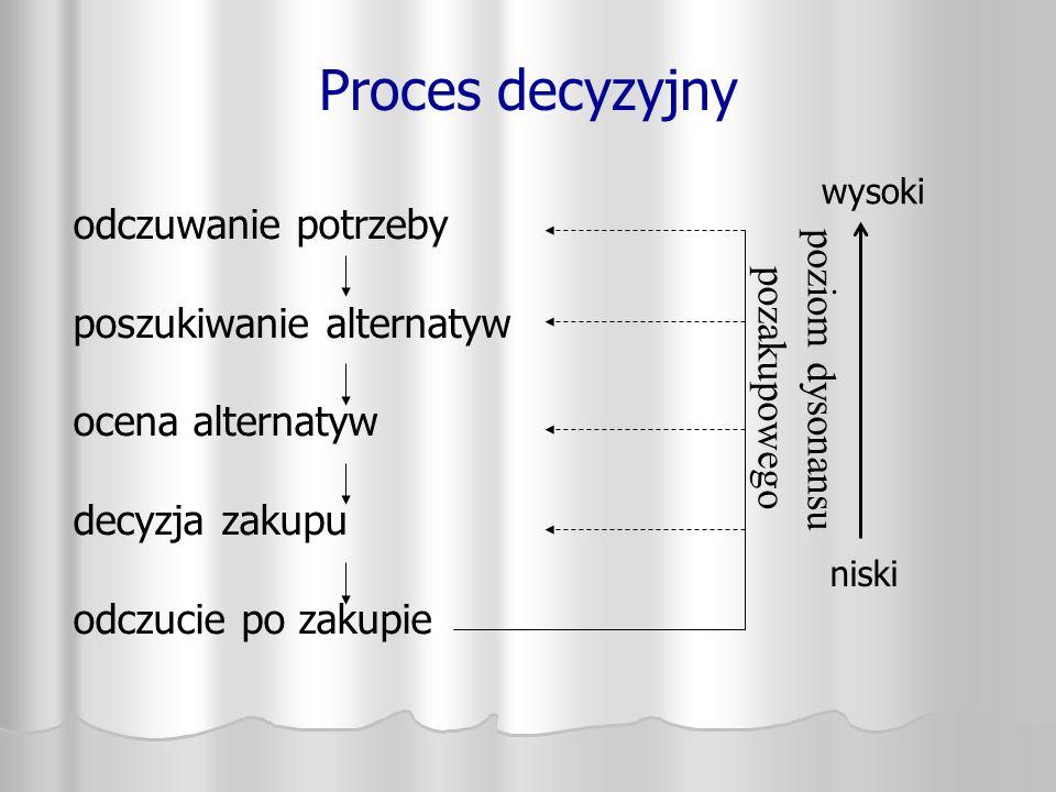 Proces decyzyjny odczuwanie potrzeby poziom dysonansu