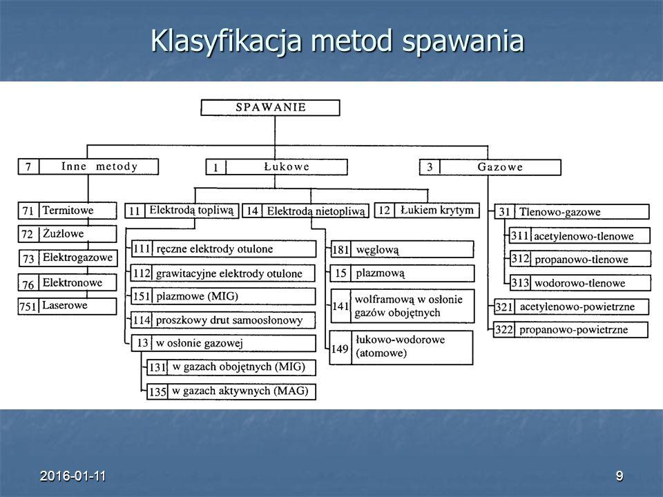 Klasyfikacja metod spawania