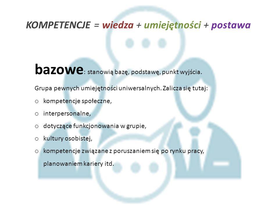 KOMPETENCJE = wiedza + umiejętności + postawa