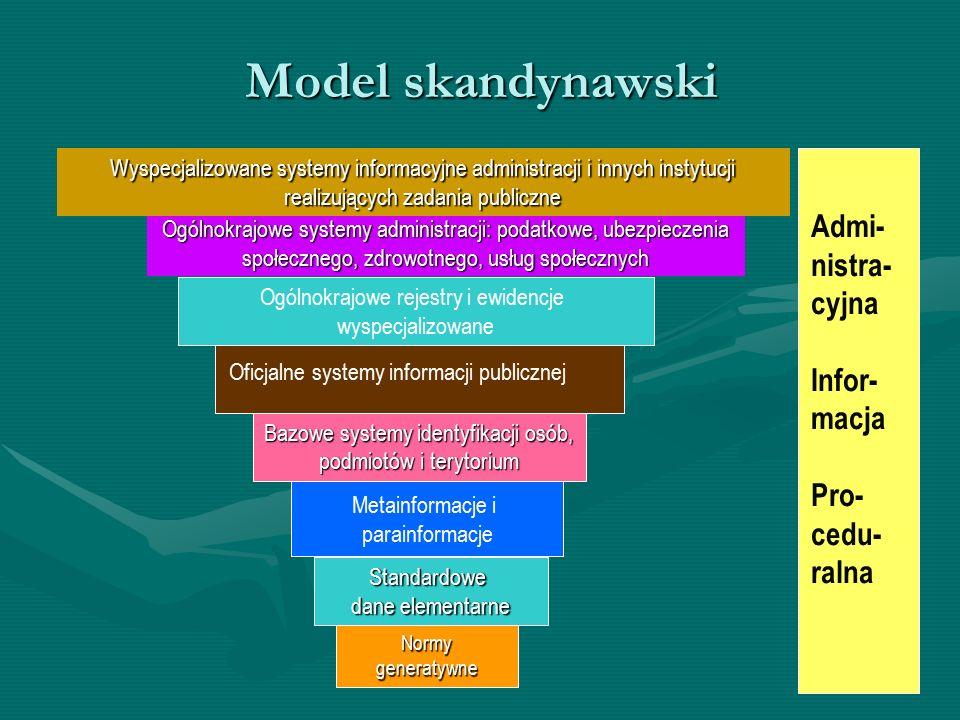 Model skandynawski Admi- nistra- cyjna Infor- macja Pro-cedu-ralna