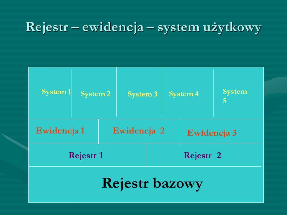 Rejestr – ewidencja – system użytkowy