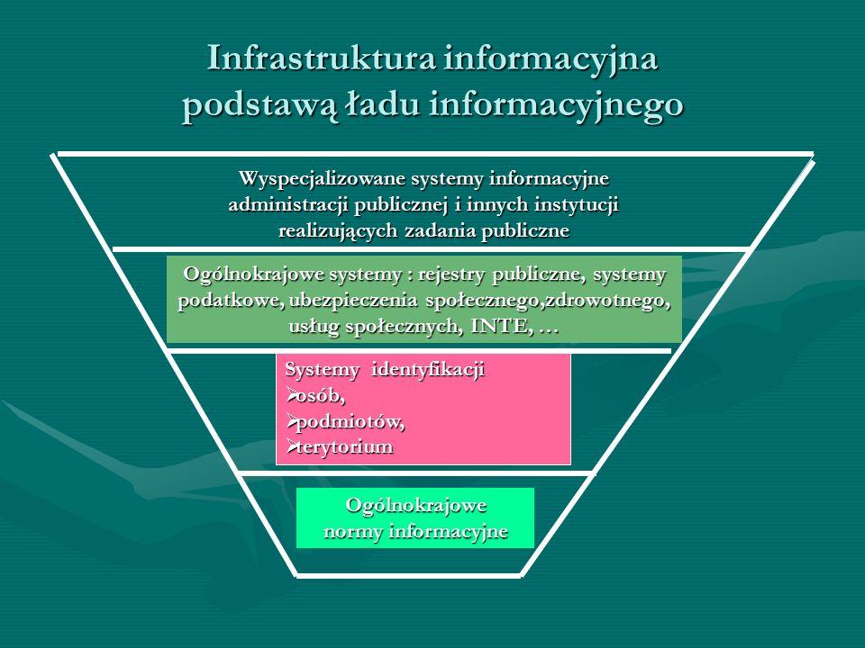 Infrastruktura informacyjna podstawą ładu informacyjnego