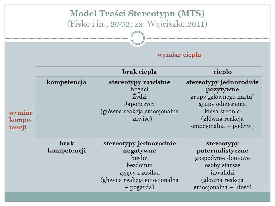 Model Treści Stereotypu (MTS) (Fiske i in., 2002; za: Wojciszke,2011)