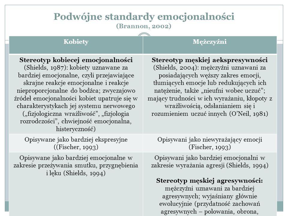Podwójne standardy emocjonalności (Brannon, 2002)