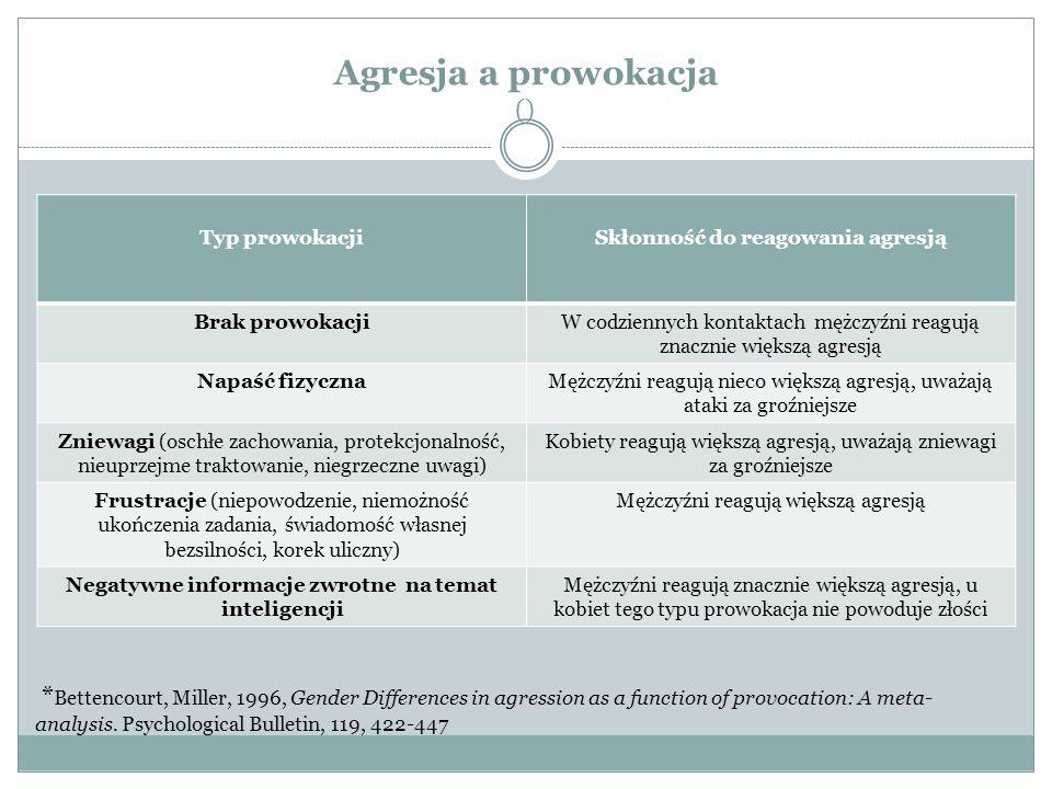 Agresja a prowokacja ()